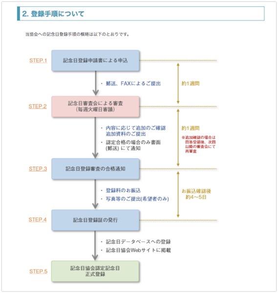 一般社団法人 日本記念日協会 2019 10 08 09 15 55